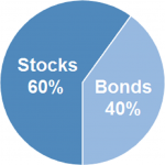 How Much Stock Should Be in Your Portfolio? 1