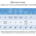 Wills and Trusts and Intestate Succession. Oh My!